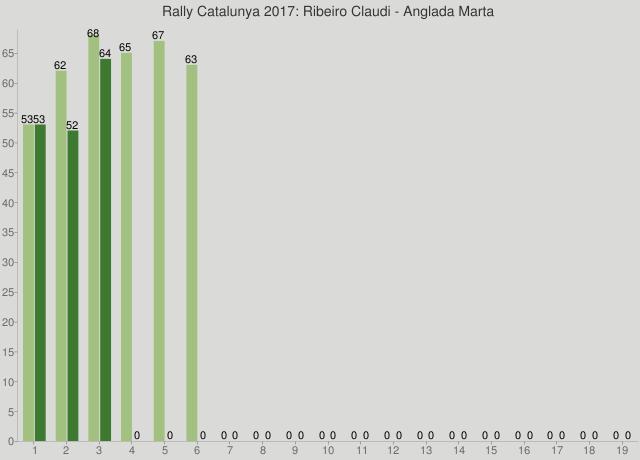 Rally Catalunya 2017: Ribeiro Claudi - Anglada Marta