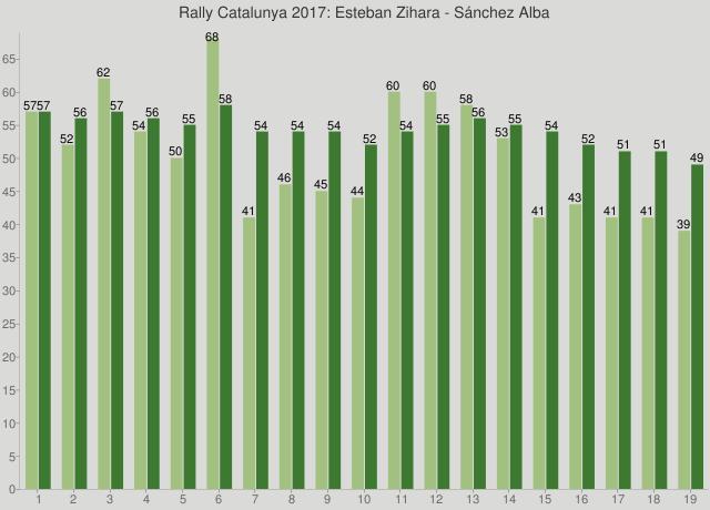Rally Catalunya 2017: Esteban Zihara - Sánchez Alba
