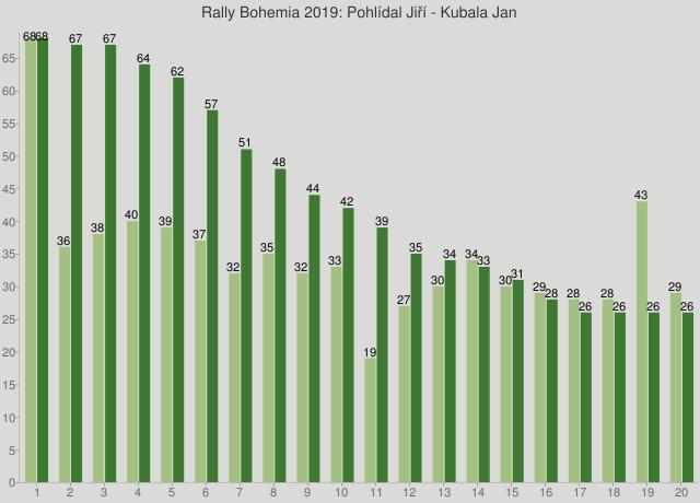 Rally Bohemia 2019: Pohlídal Jiří - Kubala Jan