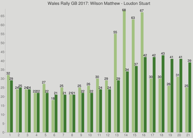 Wales Rally GB 2017: Wilson Matthew - Loudon Stuart