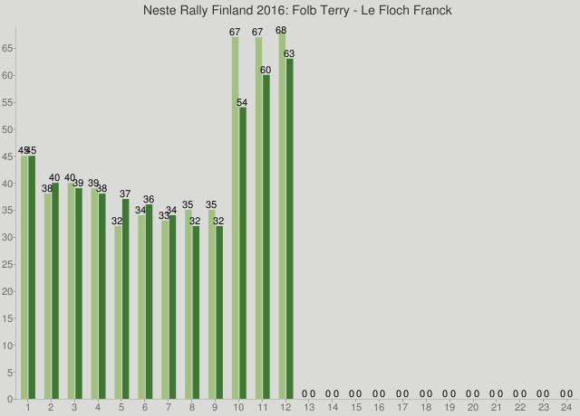 Neste Rally Finland 2016: Folb Terry - Le Floch Franck