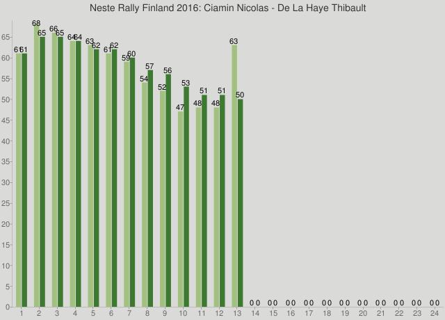 Neste Rally Finland 2016: Ciamin Nicolas - De La Haye Thibault