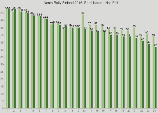 Neste Rally Finland 2016: Patel Karan - Hall Phil