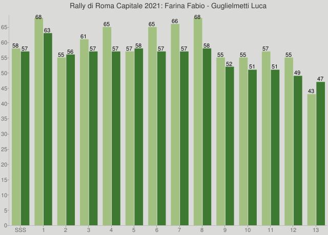 Rally di Roma Capitale 2021: Farina Fabio - Guglielmetti Luca