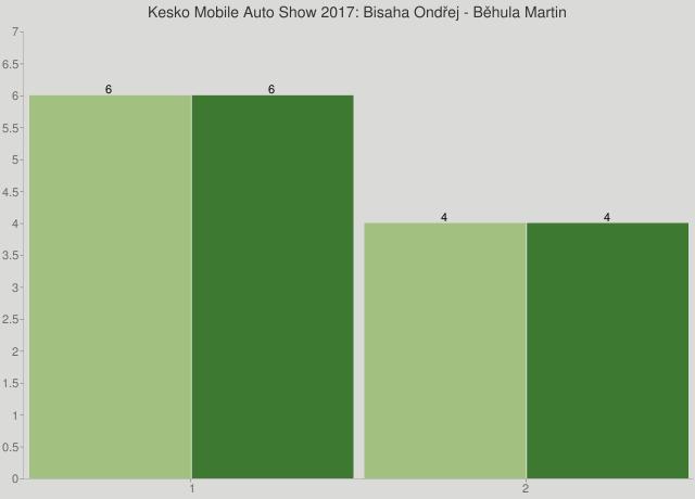 Kesko Mobile Auto Show 2017: Bisaha Ondřej - Běhula Martin