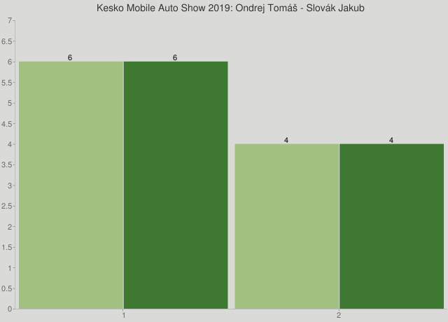 Kesko Mobile Auto Show 2019: Ondrej Tomáš - Slovák Jakub