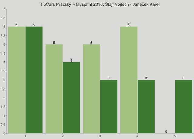 TipCars Pražský Rallysprint 2016: Štajf Vojtěch - Janeček Karel
