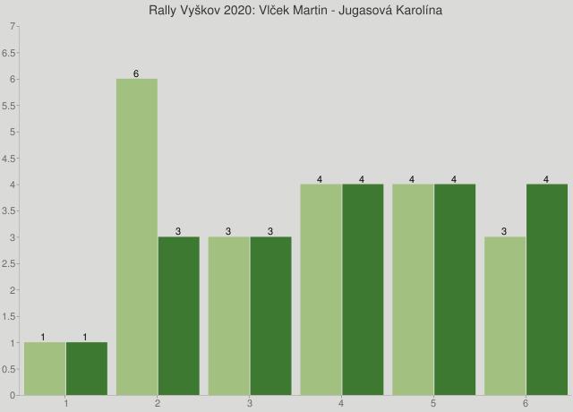 Rally Vyškov 2020: Vlček Martin - Jugasová Karolína
