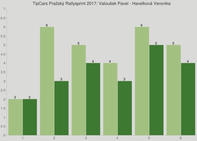 TipCars Pražský Rallysprint 2017: Valoušek Pavel - Havelková Veronika
