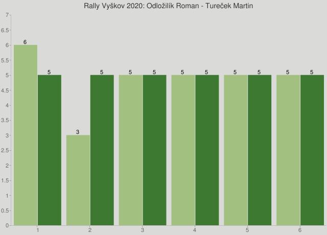 Rally Vyškov 2020: Odložilík Roman - Tureček Martin