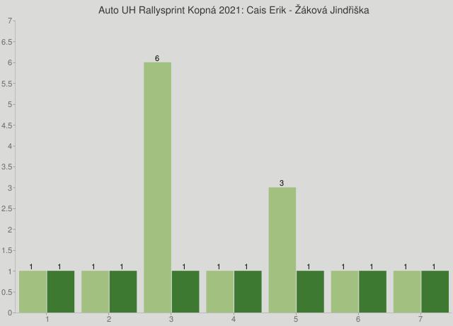 Auto UH Rallysprint Kopná 2021: Cais Erik - Žáková Jindřiška