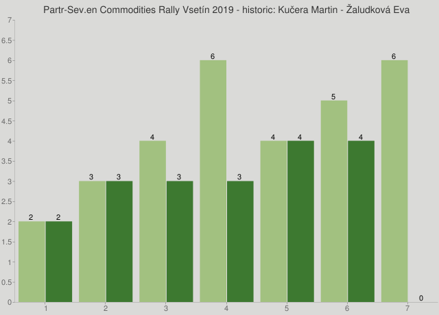 Partr-Sev.en Commodities Rally Vsetín 2019 - historic: Kučera Martin - Žaludková Eva