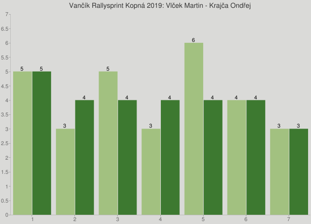 Vančík Rallysprint Kopná 2019: Vlček Martin - Krajča Ondřej