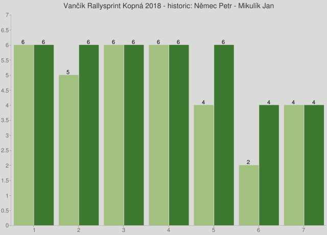 Vančík Rallysprint Kopná 2018 - historic: Němec Petr - Mikulík Jan