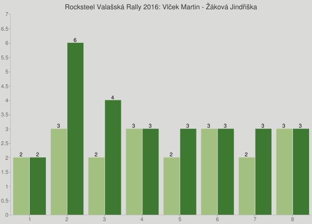 Rocksteel Valašská Rally 2016: Vlček Martin - Žáková Jindřiška