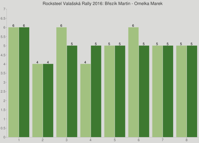 Rocksteel Valašská Rally 2016: Březík Martin - Omelka Marek