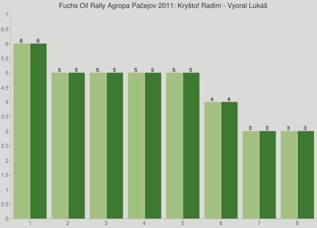 Fuchs Oil Rally Agropa Pačejov 2011: Kryštof Radim - Vyoral Lukáš