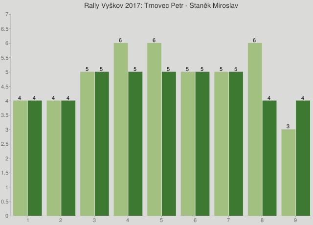 Rally Vyškov 2017: Trnovec Petr - Staněk Miroslav