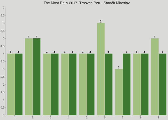 The Most Rally 2017: Trnovec Petr - Staněk Miroslav