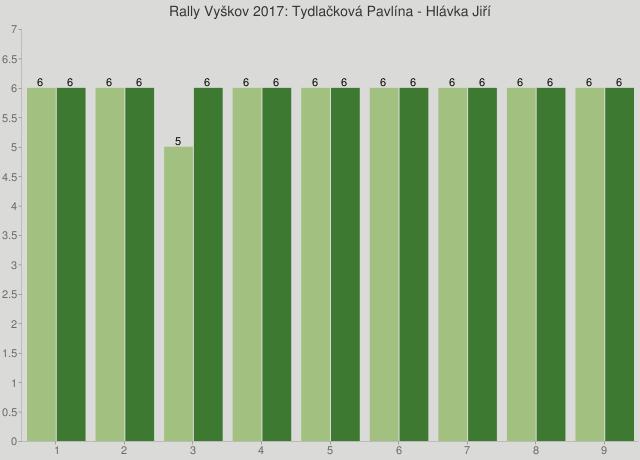 Rally Vyškov 2017: Tydlačková Pavlína - Hlávka Jiří