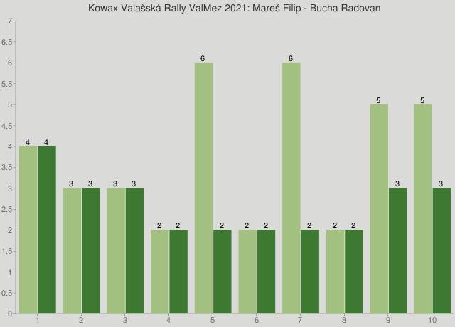 Kowax Valašská Rally ValMez 2021: Mareš Filip - Bucha Radovan