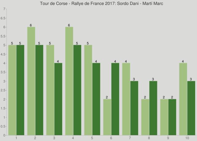 Tour de Corse - Rallye de France 2017: Sordo Dani - Martí Marc