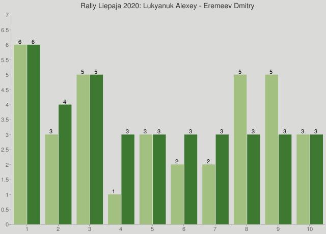Rally Liepaja 2020: Lukyanuk Alexey - Eremeev Dmitry