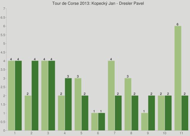 Tour de Corse 2013: Kopecký Jan - Dresler Pavel