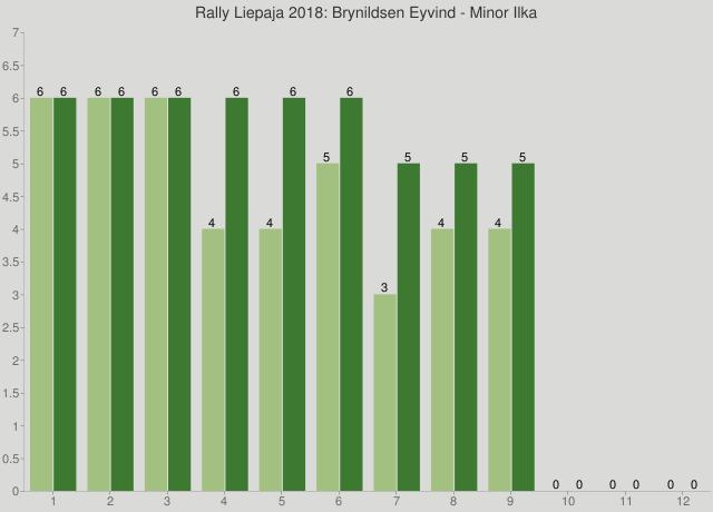 Rally Liepaja 2018: Brynildsen Eyvind - Minor Ilka
