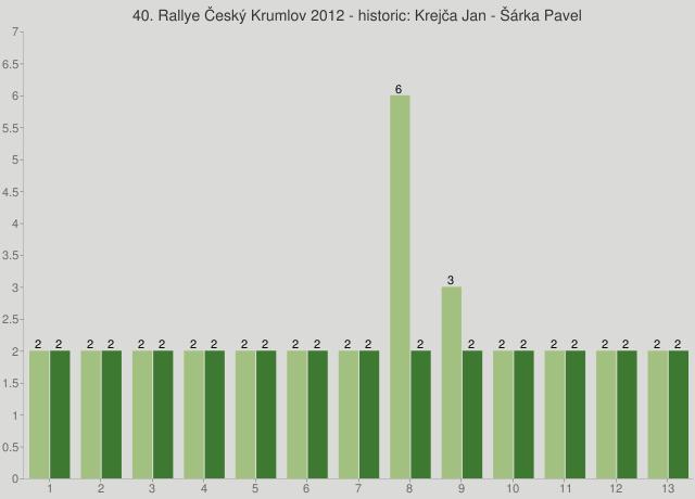 40. Rallye Český Krumlov 2012 - historic: Krejča Jan - Šárka Pavel