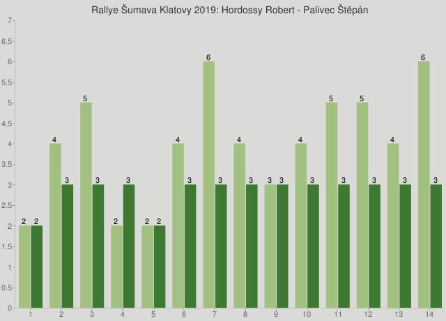 Rallye Šumava Klatovy 2019: Hordossy Robert - Palivec Štěpán