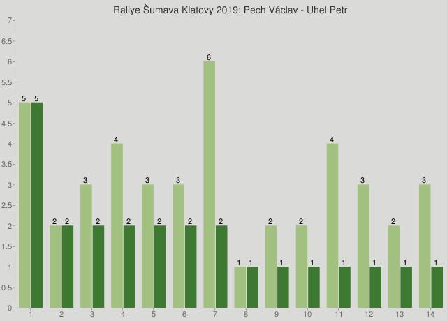 Rallye Šumava Klatovy 2019: Pech Václav - Uhel Petr
