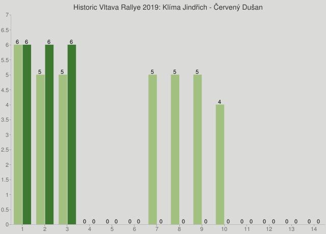 Historic Vltava Rallye 2019: Klíma Jindřich - Červený Dušan