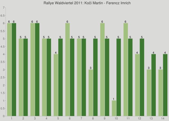 Rallye Waldviertel 2011: Koči Martin - Ferencz Imrich