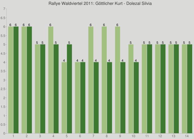 Rallye Waldviertel 2011: Göttlicher Kurt - Dolezal Silvia