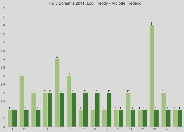 Rally Bohemia 2011: Loix Freddy - Miclotte Fréderic