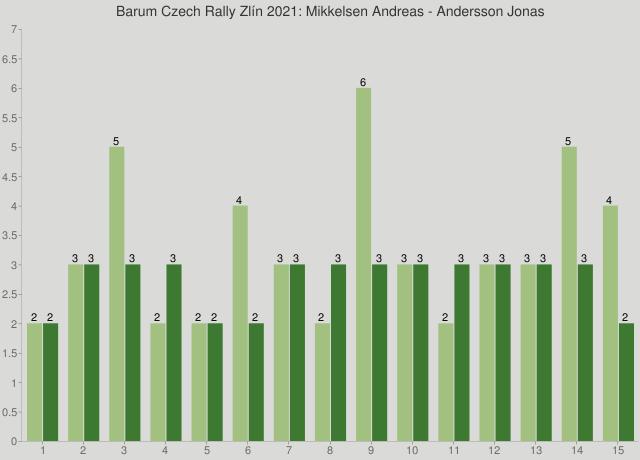 Barum Czech Rally Zlín 2021: Mikkelsen Andreas - Andersson Jonas