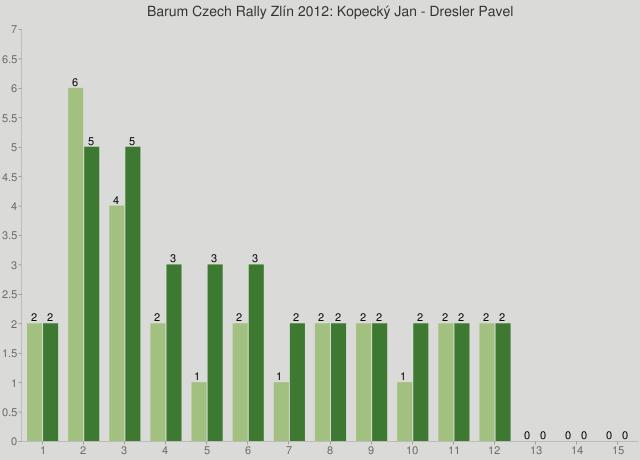 Barum Czech Rally Zlín 2012: Kopecký Jan - Dresler Pavel