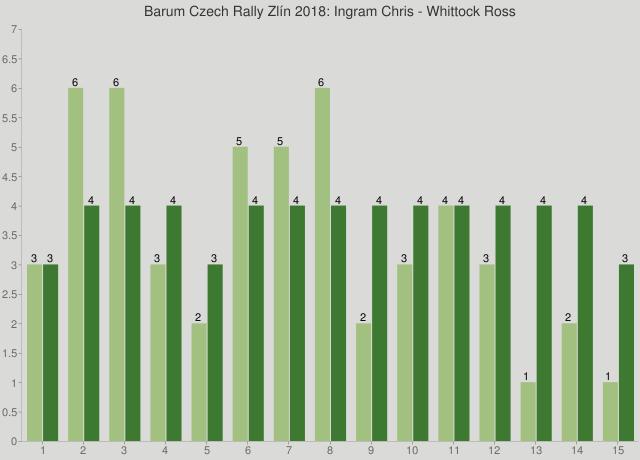 Barum Czech Rally Zlín 2018: Ingram Chris - Whittock Ross