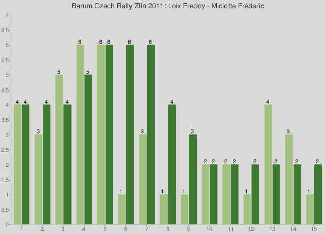 Barum Czech Rally Zlín 2011: Loix Freddy - Miclotte Fréderic