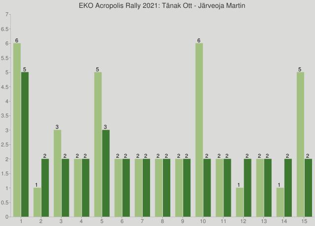 EKO Acropolis Rally 2021: Tänak Ott - Järveoja Martin
