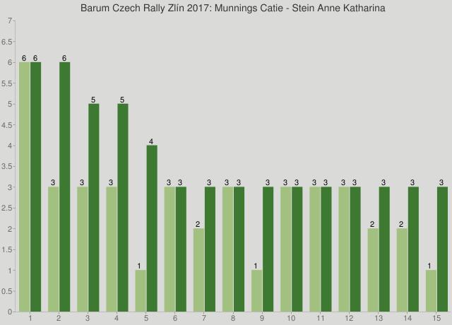 Barum Czech Rally Zlín 2017: Munnings Catie - Stein Anne Katharina