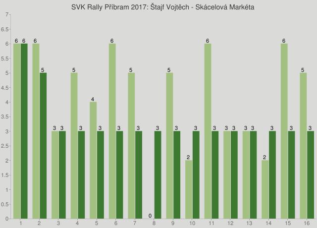 SVK Rally Příbram 2017: Štajf Vojtěch - Skácelová Markéta