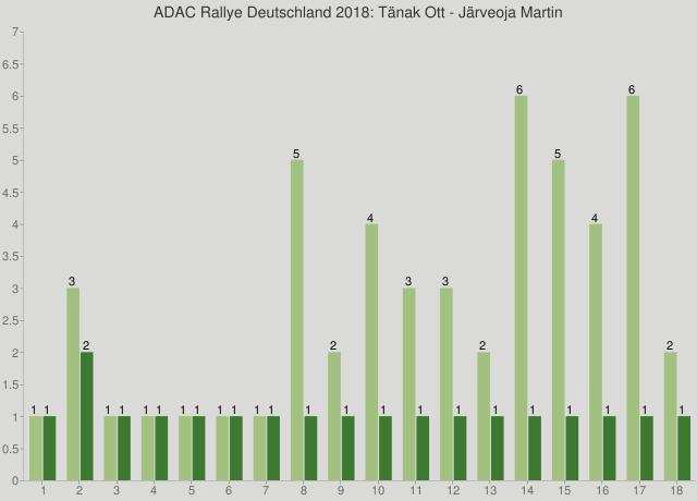 ADAC Rallye Deutschland 2018: Tänak Ott - Järveoja Martin