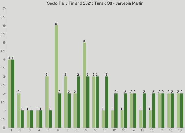 Secto Rally Finland 2021: Tänak Ott - Järveoja Martin