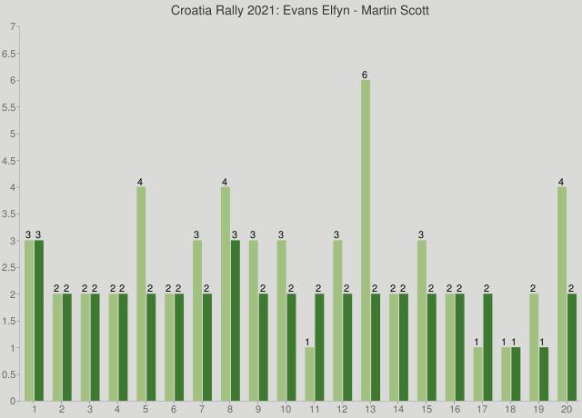 Croatia Rally 2021: Evans Elfyn - Martin Scott