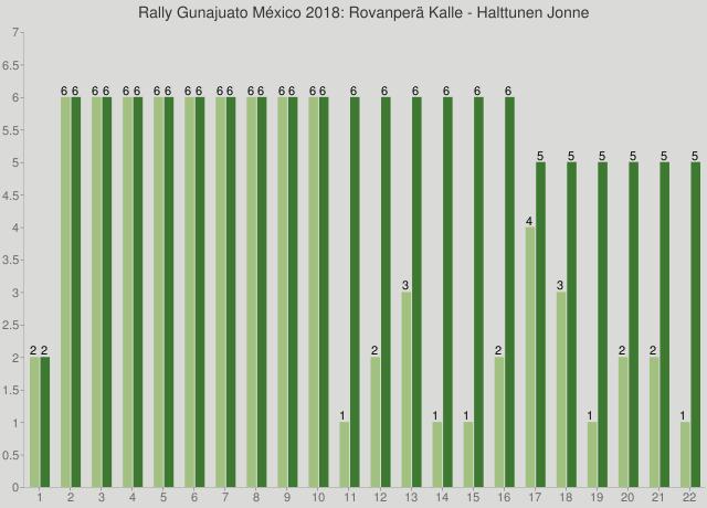 Rally Gunajuato México 2018: Rovanperä Kalle - Halttunen Jonne