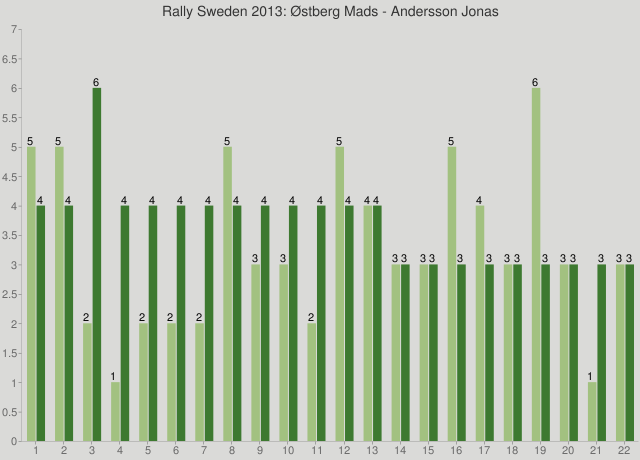 Rally Sweden 2013: Østberg Mads - Andersson Jonas