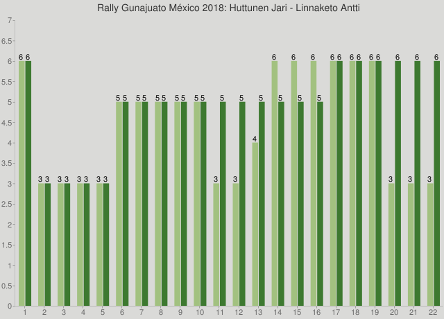 Rally Gunajuato México 2018: Huttunen Jari - Linnaketo Antti