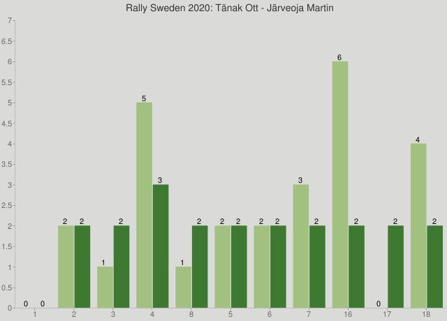 Rally Sweden 2020: Tänak Ott - Järveoja Martin